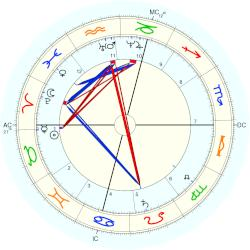 Clemence Royer - natal chart (Placidus)