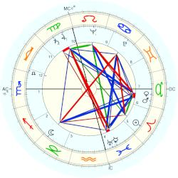 Andre Fontaine - natal chart (Placidus)