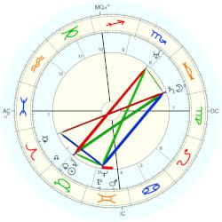 Louis Touchagues - natal chart (Placidus)