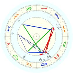 Horace Vernet - natal chart (noon, no houses)