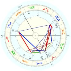 Marie Steiner-Sivers : Taeger quotes Robert Powell who quotes Alan Leo - natal chart (Placidus)