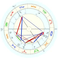 Marie Steiner-Sivers - natal chart (Placidus)