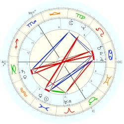 Fred - natal chart (Placidus)
