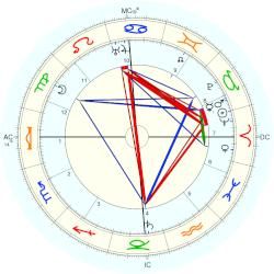 Alice Salomon - natal chart (Placidus)
