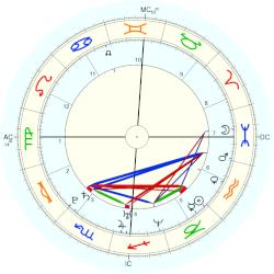 Astrology: SAB - natal chart (Placidus)