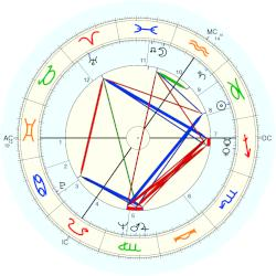 Mildred Scheel - natal chart (Placidus)