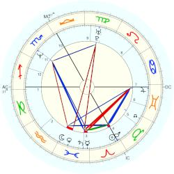 Laurent Bourgnon - natal chart (Placidus)