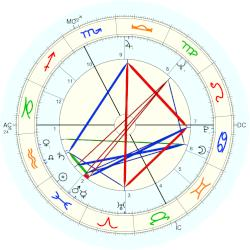 Bettino Craxi - natal chart (Placidus)