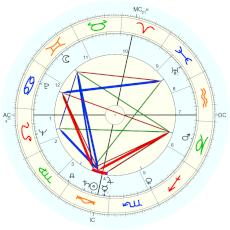 Lee and Lyn Wilde : Lyn Wilde approx. birth time - natal chart (Placidus)
