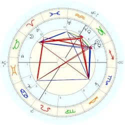 Theodor Eichberger - natal chart (Placidus)