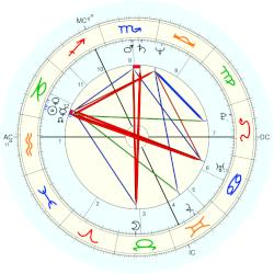 Bruno Coulais - natal chart (Placidus)