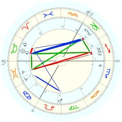 Albert Decaris - natal chart (Placidus)