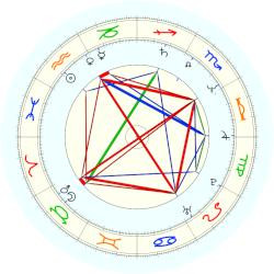 Michel Vaillant - natal chart (noon, no houses)