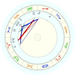 Georg Cantor - natal chart (noon, no houses)