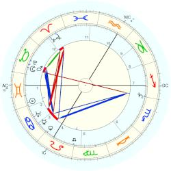 Georges Lacombe - natal chart (Placidus)