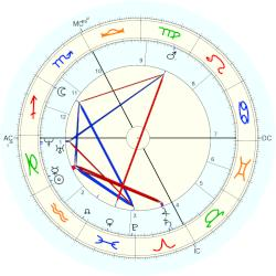 Gustave Charles Chancel - natal chart (Placidus)