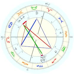 Paul Rosbaud - natal chart (Placidus)
