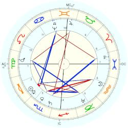Henry Wriothesley 3rd Earl of Southampton - natal chart (Placidus)