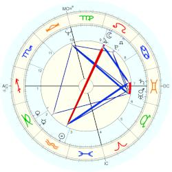 Alice Walker - natal chart (Placidus)