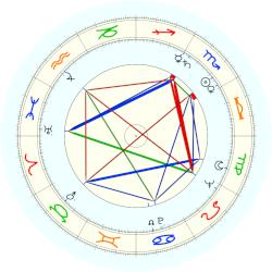 Jimmy Saville - natal chart (noon, no houses)