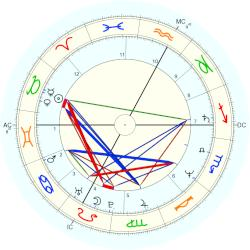 Véronique Jannot - natal chart (Placidus)