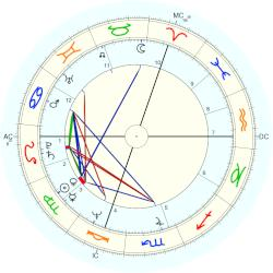 Chantal Thomass - natal chart (Placidus)