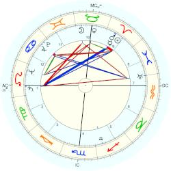 Riley Goodwin - natal chart (Placidus)