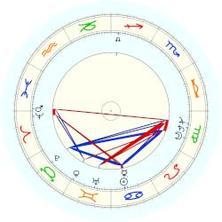 William Henry Bragg - natal chart (noon, no houses)