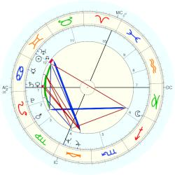 Michel Bellion - natal chart (Placidus)