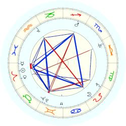 William Lawrence Bragg - natal chart (noon, no houses)