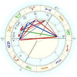 Paul Sacher - natal chart (Placidus)
