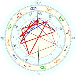 Romain Duris - natal chart (Placidus)
