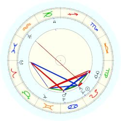 Robert Mitchum - natal chart (noon, no houses)