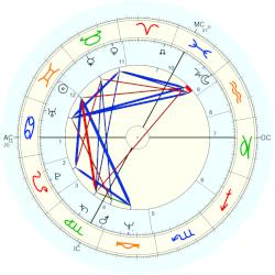 Chantal Akerman - natal chart (Placidus)