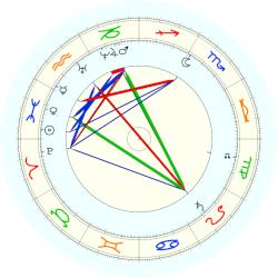 Paul Heyse - natal chart (noon, no houses)