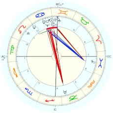 Nusch Éluard : using noon, the time which Breton wrote down. - natal chart (Placidus)