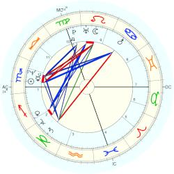 Christian Prudhomme - natal chart (Placidus)