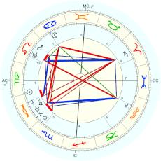 Michael Faraday : Rectified by Isaac Starkman - natal chart (Placidus)