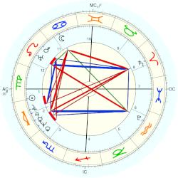 Michael Faraday - natal chart (Placidus)