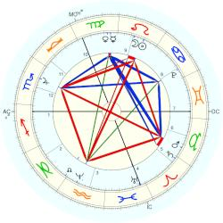 Duke of Orleans Philippe II - natal chart (Placidus)