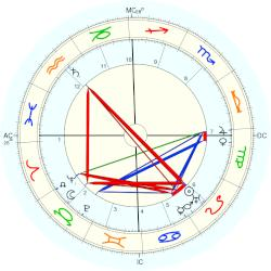 Charles-Louis Philippe - natal chart (Placidus)