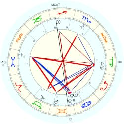 Maryse Burgot - natal chart (Placidus)