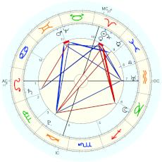 King of the Franks Charles I :  - natal chart (Placidus)