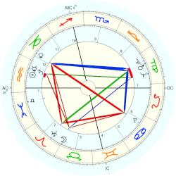 Edward Price - natal chart (Placidus)