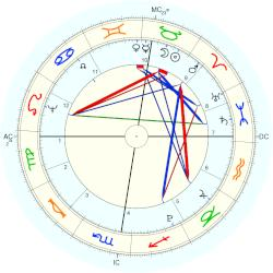 Mary Wollstonecraft - natal chart (Placidus)