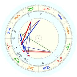 Mary Wollstonecraft - natal chart (noon, no houses)