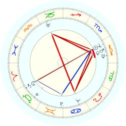 Subrahmanyan Chandrasekhar - natal chart (noon, no houses)