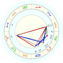 Mohamed Morsi - natal chart (noon, no houses)