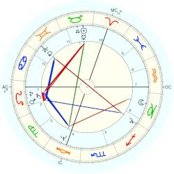 Dominique Constanza - natal chart (Placidus)