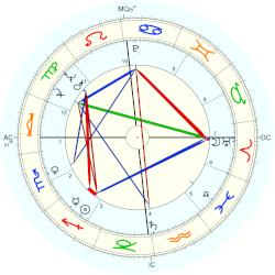 Charly Gaul - natal chart (Placidus)